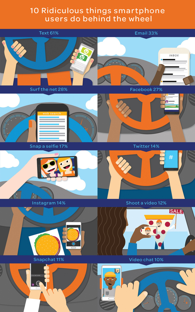 L'usage des smartphones au volant aux USA, bonjour l'angoisse ...