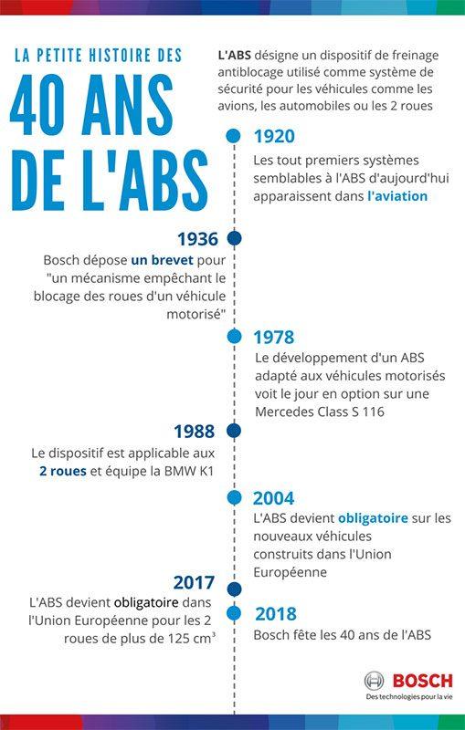 40 ans ABS Bosch à Juvincourt