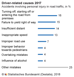 Causes d'accidents (humaines) en Allemagne