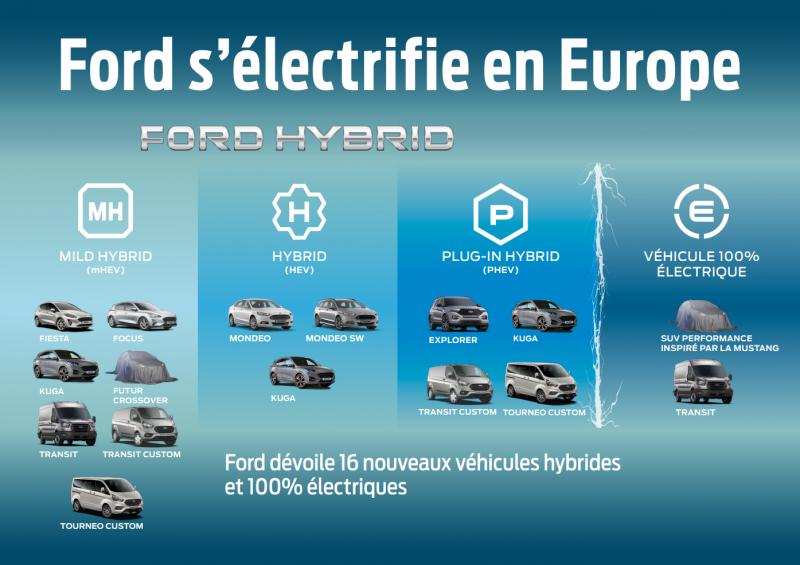 Ford électrification de la gamme