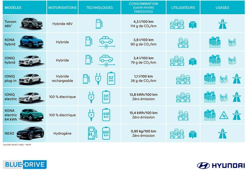 Tableau gamme BlueDrive Hyundai