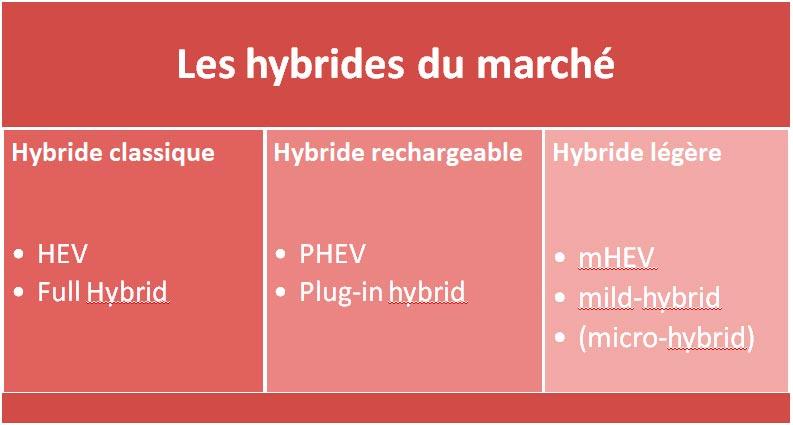 famille hybride automobile